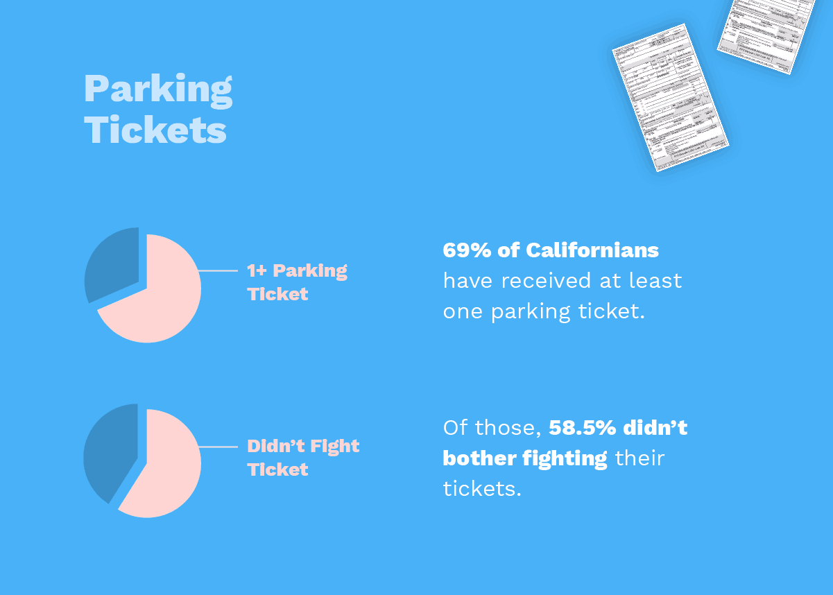 Parking Tickets in California