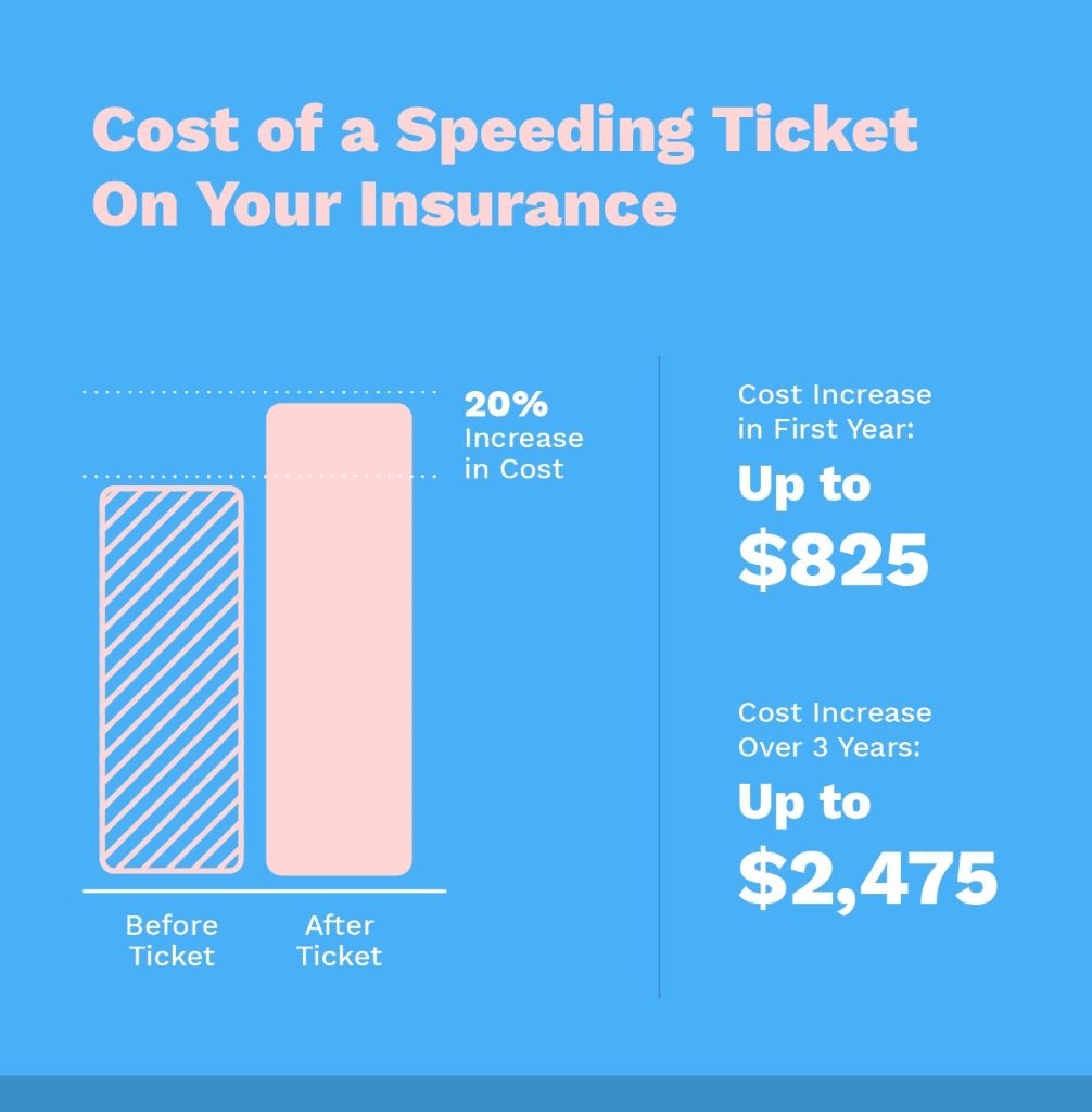 cost of a speeding ticket on your insurance