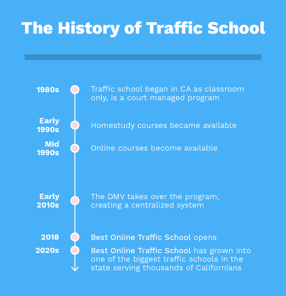 History of Traffic School in California